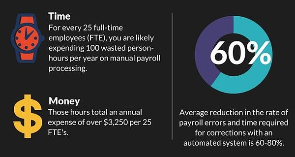 Time Saving Payroll Automation