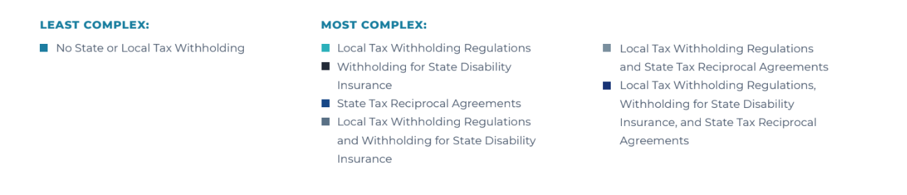 State and Local Tax Withholding and Reciprocity Complexity By State 2018