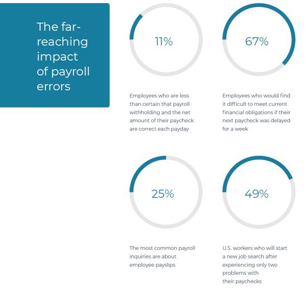 The far reaching impact of payroll errors