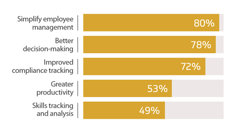 key-benefits-of-human-resource-management-system