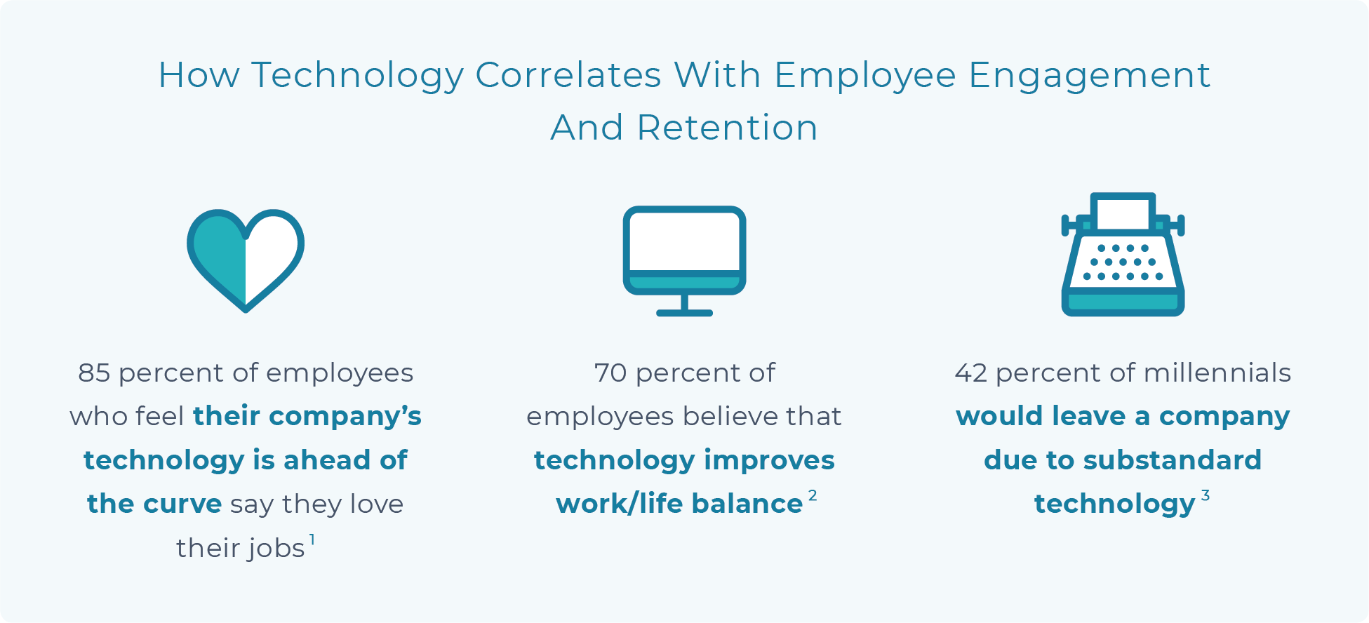 Graphic - How technology correlates with employee engagement and retention