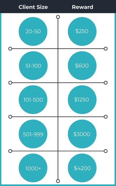 onemint-human-capital-management-referral-program-payout